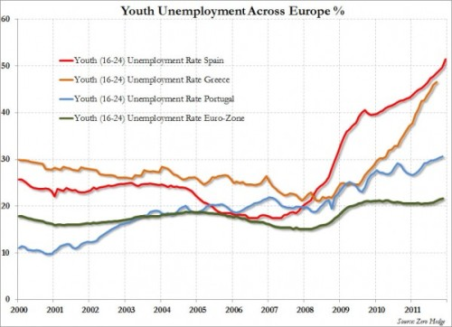 Youth-Unemployment-Europe_0-600x435