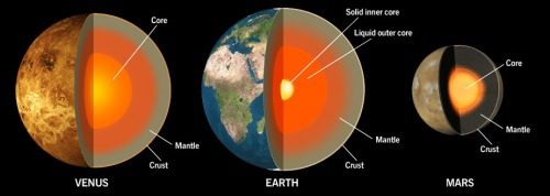 earth-mars-venus