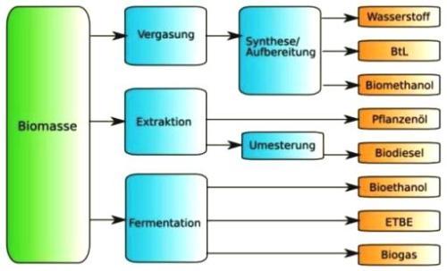 Rapsöl verarbeitung Biodiesel Herstellung
