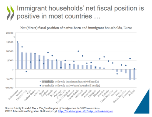 Immigrant households' net fiscal position is positive in most countries