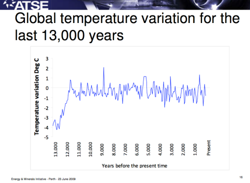 global temps last 13000 years