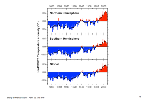 global temps last 140 years