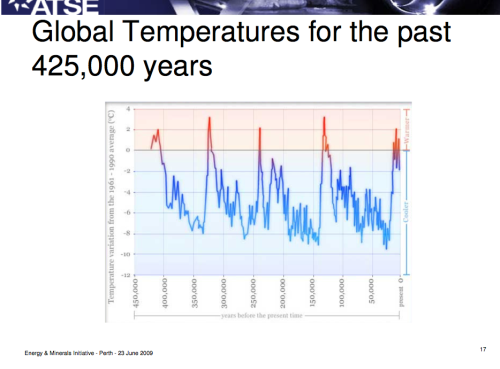 global temps last 450000 years