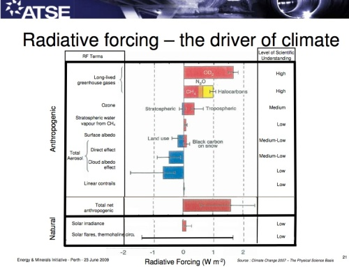 Radiating force the drivers of climate change