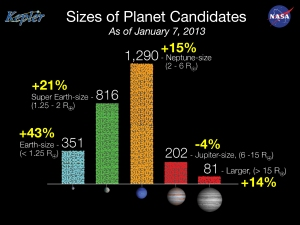 Size_of_Kepler_Planet_Candidates