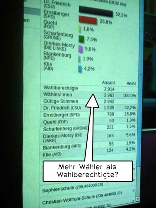 wahlbetrug 2013 fragezeichen